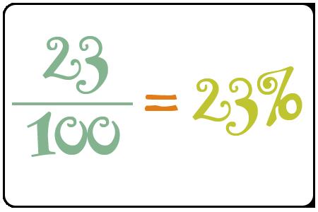 Math Movie Network:  Percents